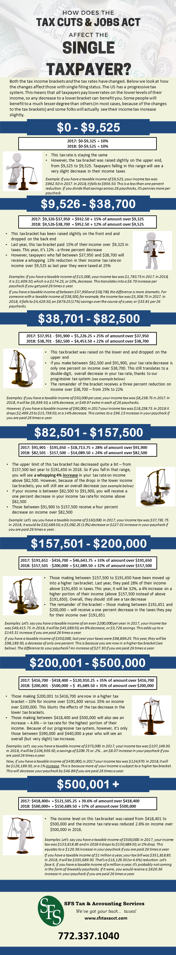 What Did the Tax Cuts and Jobs Act Do to my Income Tax, SFS Tax. SFS Tax and Accounting, Single Filer Income Tax Infographic