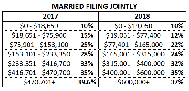 How the Tax Cuts and Jobs Act Affects Small Businesses, SFS Tax and Accounting, married filing jointy, 2017 versus 2018, income tax rates, income tax brackets